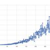 確率的素数判定法 vs. エラトステネスの篩