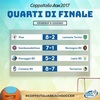 Coppa Italia:2戦目結果