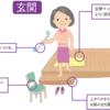 転倒予防のための生活環境の整備             ~玄関・ホール・ポーチ編~