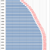 Changes in the Prices of House Rent in Japan, 1970-2014