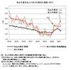 真の失業率──2021年4月までのデータによる更新