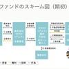 京町家再生プロジェクトへ投資してみる~エクイティ型クラウドファンディング~