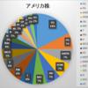 2018年8月末 資産状況(米株)