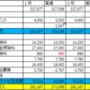 【1月2月家計簿】収支▲7,382円 予算比▲63,200円
