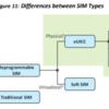 SIM, eSIM, Secure Module, Secure Elementとは