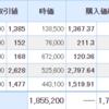 【12月17日投資結果】日本株は微増も仮想通貨のほうが盛り上がった1日
