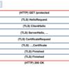 HTTP/2における証明書に基づいたリアクティブなクライアント認証 その1
