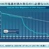限られた数の遺伝子の解析か、全エキソン解析か?-1;ガラパゴス化以下のピンボケ日本