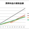 データ量が毎月1G未満のライトユーザは、ドコモの新料金プランで安くなるか比較した (2:完)