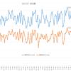 2017年1月~2017年2月の血圧動向