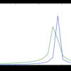 FFTピーク値とエネルギーの件