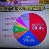 日本の原油 輸入先 サウジアラビアが4割(39.4%)