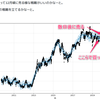 時系列解析を利用して株価、FXの未来の価格予想 結果編
