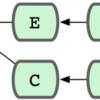 branchを切った時点のコミットとbranchの最新コミットとのlogとdiffをみたい