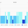 睡眠計測 Withings Sleepを1ヶ月ほど使ってみた セットアップ編