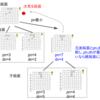 高速な詰将棋アルゴリズムを完全に理解したい(ver3)
