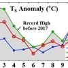 10月の世界平均気温、過去3年で観測史上1〜3位独占