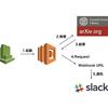 AWS LambdaでarXivの論文をSlackに通知する