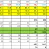 各大学別国家試験合格率推移2017年版(私立)(関東編)
