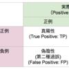 過誤(分割表)と二値分類の性能評価について