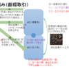 IR資料から会計不正を学ぼう①(卸売業、循環取引)