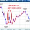 バブル崩壊時の為替相場の予行演習をしよう—FX