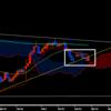 豪ドル円を週足チャートで分析して中長期の予想をする