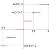 ceil( ) - その数以上の最小の整数