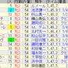 第36回ローズステークス(GII)