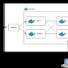 Dockerで開発環境・テスト環境を作る