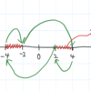 D. Fun with Integers 図示