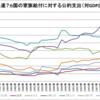 先進7ヵ国の家族給付に対する公的支出(1980~2012年)