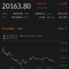 【株式】利益確定売りが思いのほか強く4営業日ぶり下落