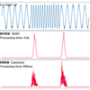 Krylov部分空間を導入して特異スペクトル変換による異常検知の処理を高速化した