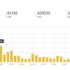 3月の資産状況と人気記事トップ3を紹介します。 グーグルアップデート食らいました