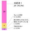 素数大富豪の魅力に関するアンケート(結果発表)