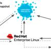 Fedora/CentOS Stream/CentOS/RHELの関係性