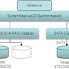 DELL SAS 6/iR Adapterで構成したRAID1 VolumeをSATA HDDにクローン化してみる