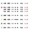 6/17(水)カラコン成績