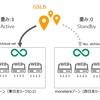 GSLBアップデート情報:CNAMEレコードによる分散が可能に!