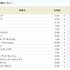 PKSHA Technology<3993>が怒涛の16.0%にアップ!!SBI貸株金利変更(2019/02/04~)