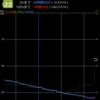 Xperia Z Ultraのアイドリング時のバッテリーの減り