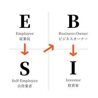 【勝間塾 月例会(2019年4月)】ブレインロックを外そう。そして、E(従業員)から羽ばたこう