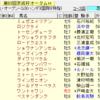 京成杯オータムハンデ2018 軸馬予想