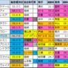 【ジャパンカップ 2020】偏差値1位はアーモンドアイ