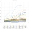【グラフにラベルを付ける】【エクセル,VBA,グラフ】