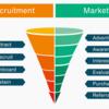 採用マーケティング〜 HRにもマーケティング発想が必要となる