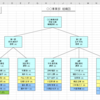 Excelで組織図を作成