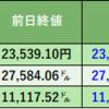株式投資 100日目:前場、出来心で三井住友FGを買ったら、後場急落⤵
