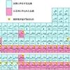 73種の放射性同位元素が発見